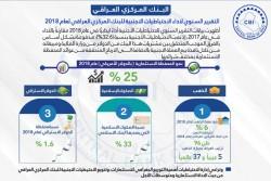 التقرير السنوي لأداء الاحتياطيات الاجنبية للبنك المركزي العراقي لعام 2018