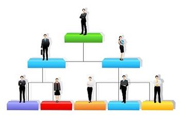الهيكل التنظيمي لدائرة المحاسبة