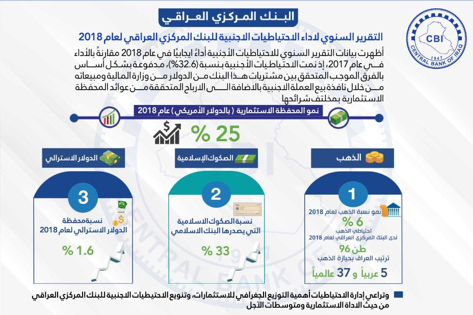 Annual Report of the performance of foreign reserves of the Central Bank of Iraq for 2018 News-155306786029491