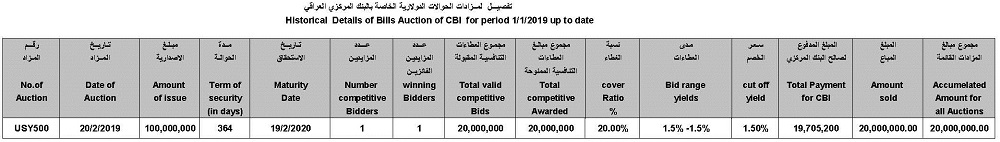 Announcement of the USY500 auction results for the sale of central bank remittances in the currency of the dollar File-155073944985119