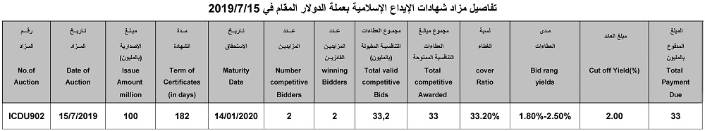 Announcement of ICDU902 auction results in USD to sell Islamic certificates of deposit File-156369275364856