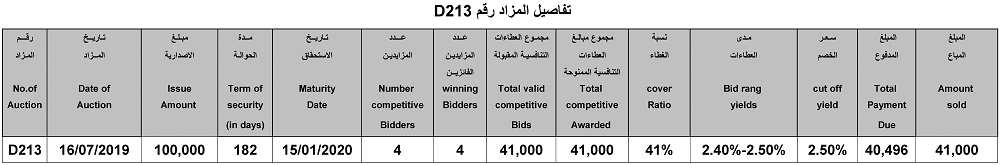 Announcement of ICDU902 auction results in USD to sell Islamic certificates of deposit File-156370297692100