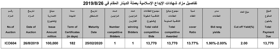Announcement of Auction Results (ICD604) (For Sale of Islamic Deposit Certificates) File-156697766174786