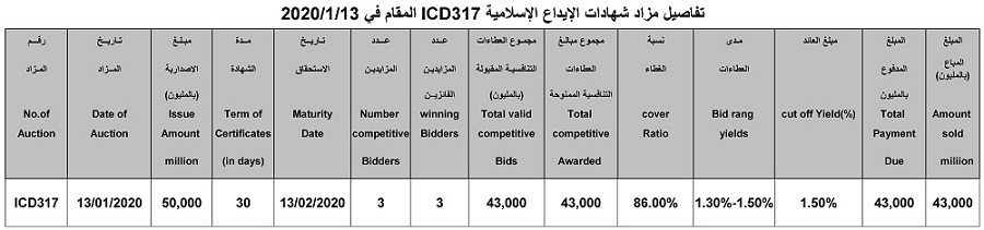 Auction Results Announcement (ICD317) for Selling Islamic Certificates of Deposit File-157959238389236