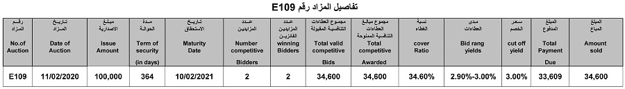 Announcement of the results of the auction (E109) central bank transfers File-158158207574238