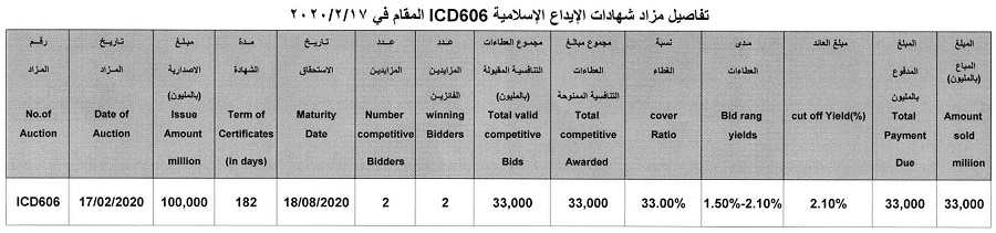 Auction Results Announcement (ICD606) for Selling Islamic Certificates of Deposit File-158218601882735