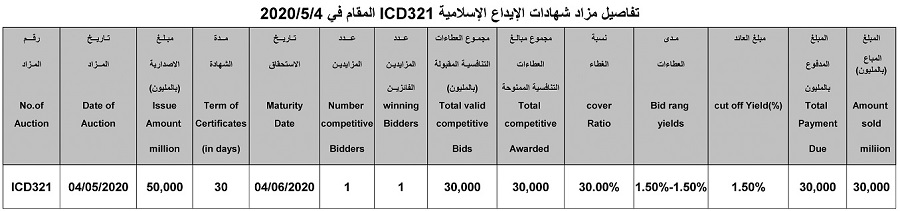 Auction Results Announcement (ICD321) for Selling Islamic Certificates of Deposit File-158918368742253